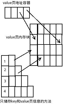 cache value page
